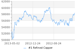 Current Scrap Metal Prices Chart Copper Prices And Chart Shfe Current And Historical Copper