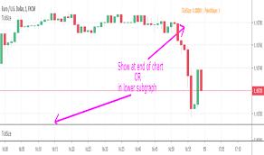 Tick Size Chart Ticksize Indicators And Signals Tradingview