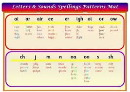 Phonics Patterns Magnificent SPELLING PATTERNS LETTERS SOUNDS A48 LAMINATED POSTER PHONICS