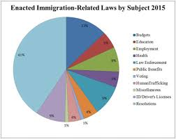 Report On 2015 State Immigration Laws