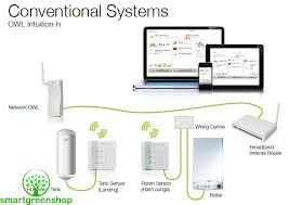 owl intuition c heating room sensor tse220 001 smart green shop