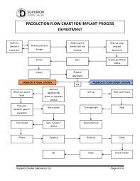 Production Department Flow Chart Refer To Dentist If Neces