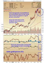 Gold Chart Technical Indicators Gold Miners Are Set Up For Huge Gains Seeking Alpha