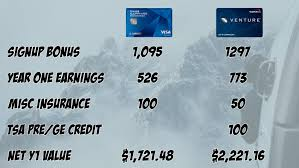 Capital One Redemption Chart Capital One Venture Rewards Vs Chase Sapphire Preferred