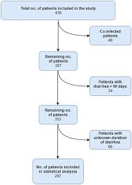 Pathophysiology Of Diarrhoea In Flow Chart Frontiers Characterization Of Diarrheagenic