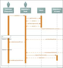 visio sequence diagram wiring diagram meta visio sequence diagram