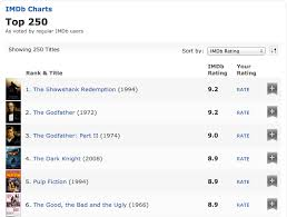 Imdb Chart Top Tv Imdb Top Movies And Tv Shows How To Find Them