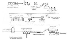 The Diagram Below Illustrates How Sugar Is Made From Raw