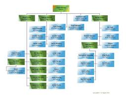 Csu Organizational Chart Research Administration At Csu Office Of Sponsored Programs