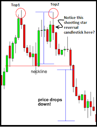 How To Trade Forex Chart Patterns Like A Sniffer Dog Part II | Forex Filli