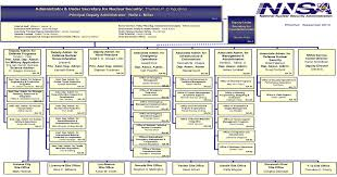 Nnsa Old Org Chart Pdf Document