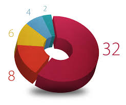 Create Pie Chart In Illustrator Cc Create A 3d Pie Chart Using Adobe Illustrator Digital Tap