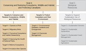 archived environment and climate change sustainable  this figure shows goal 4 in the context of theme 3 long description is located
