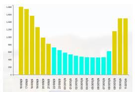 D3 Js Bar Chart Histogram Issue Stack Overflow