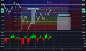 Zarjpy Tradingview