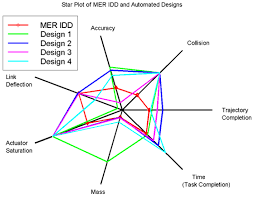 Radar Chart Simple Definition Examples Statistics How To