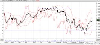 Australia S P Asx 200 Axjo Futures Pointing Lower Live