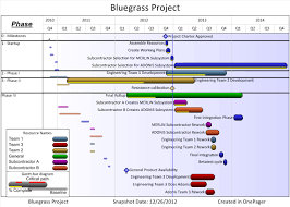it project timeline project schedule presentation how office timeline makes it slides