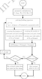 Flow Chart Of Determining The Critical Value By The Czc