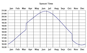 Sunrise Sunset Chart Image Result For Yearly Sunrise Sunset Chart Interesting