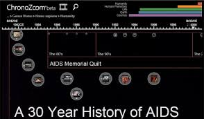 A Time(line) for Reflection - Microsoft Research & ChronoZoom - A 30 Year History of AIDS Adamdwight.com