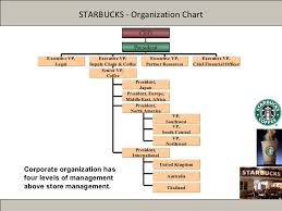 Organizational Chart For Coffee Shop Starbucks Organizational Structure Chart Us Oil Importers