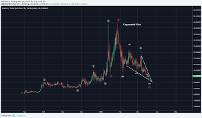 Wtc Cryptocurrency Chart Waltonchain Wtc Analysis Probable Evidence Of A Complete