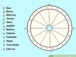 Make A Thorough Analysis Of Your Birth Chart
