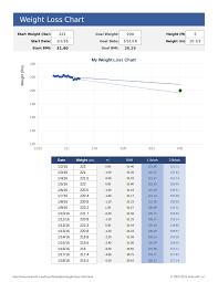 Blank Weight Chart Weight Loss Chart Blank Edit Fill Sign Online Handypdf