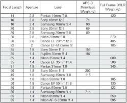 Canon Dslr Model Comparison Chart Canon Dslr Comparison Wiki Sony Nikon Vs Chart How To Select