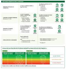 El Registro Del Certificado EnergéticoCertificado Energetico La Rioja
