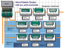 the high power trunk alternative to fisco and fnico Foundation Fieldbus Wiring Diagram the high power trunk concept allows fieldbus technology users to design their segments free of any power restriction in fact, the only limitations are the rosemount foundation fieldbus wiring diagram