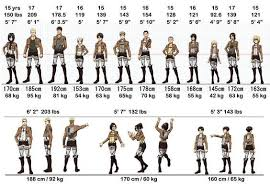 Height And Weight Chart Attack On Titan Amino