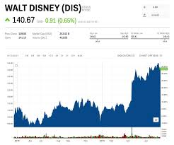 Disney Stock Price Chart Disney Stock Jumps After The Lion King And Avengers