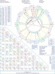 Gabriel Basso Natal Birth Chart From The Astrolreport A