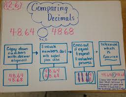 Rigorous Decimal Anchor Charts Dividing Two Decimals Math