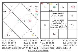 Jupiter In 6th House In Navamsa Chart Astrosage Magazine