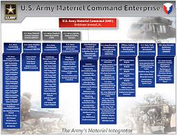 68 Described Army Amc Org Chart