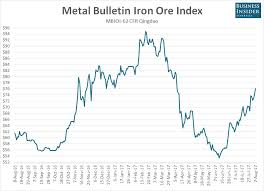 Iron Ore Is Still Charging Higher Business Insider