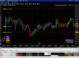 Interactive Brokers Chart Tutorial Tws Charts Webinar Notes Interactive Brokers
