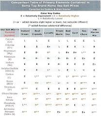 Best Solutions Of Freshwater Fish Compatibility Chart