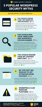 The Top 5 WordPress Security Myths Debunked