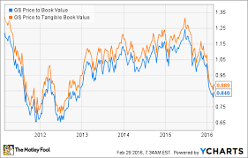 Goldman Sachs Stock In 4 Charts The Motley Fool
