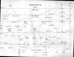 Rabbi Akiva The Man The Myth The Legend