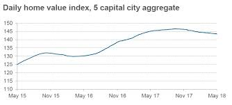 Sydney House Prices Chart 2018 Sydney House Prices Have Now Fallen More Than 4 In The Past