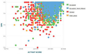 tulane university gpa sat scores and act scores tulane gpa sat and act graph