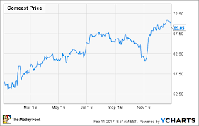 Why Did Comcast Corporation Stock Gain 25 In 2016 The