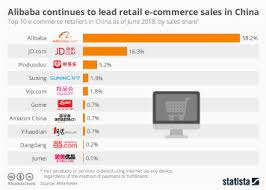 Chart Singles Day Sets Another Sales Record Statista