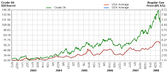 Gas Prices Usa Chart Gas Prices Historical Chart Currency Exchange Rates