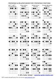 All Guitar Jazz Chords Pdf To Jpg
